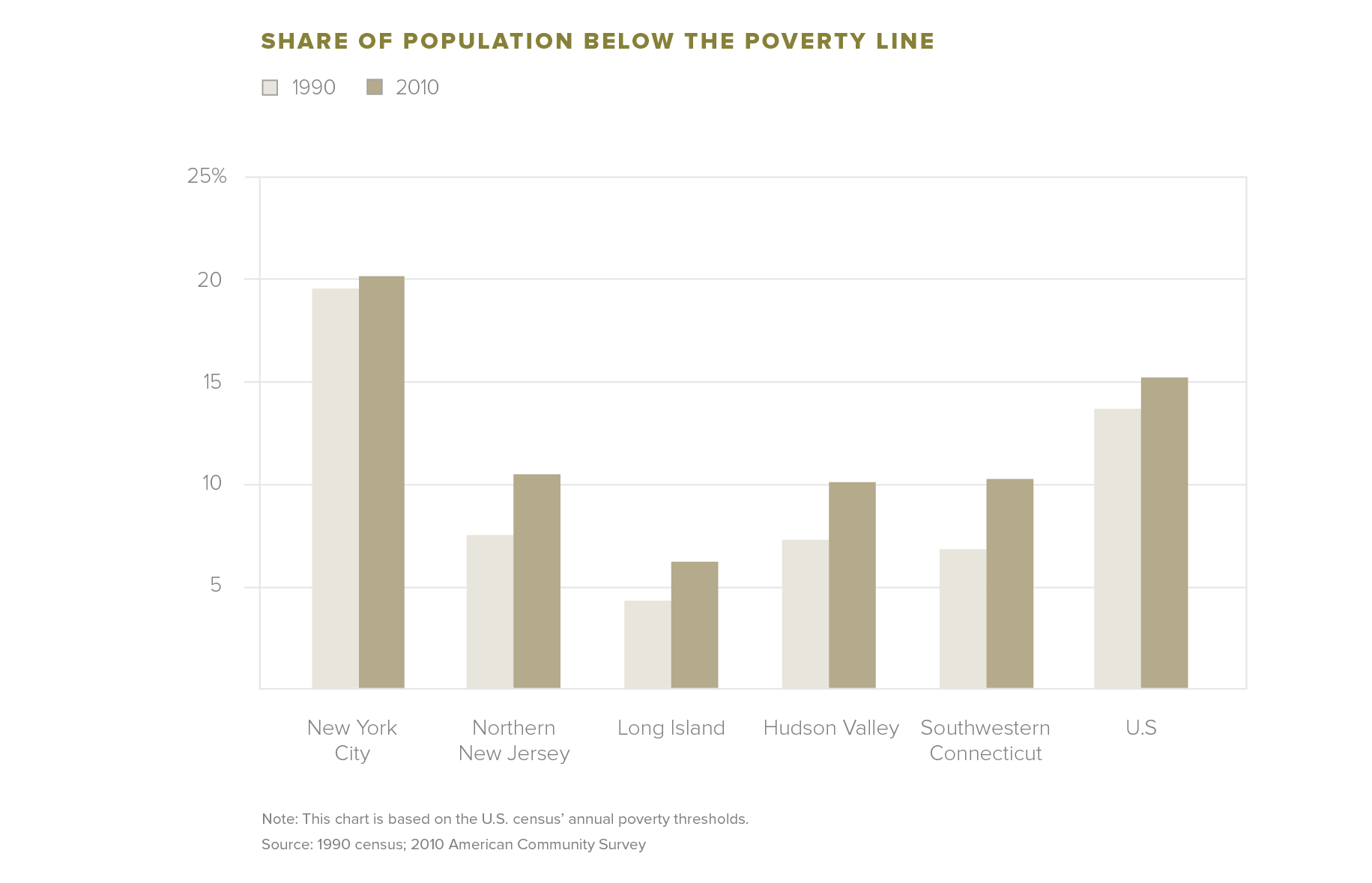 Share of Population Below the Poverty Line